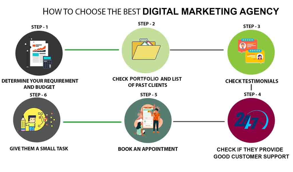 Digital Marketing Agency In Bhubaneswar  | How To Choose The Best One?